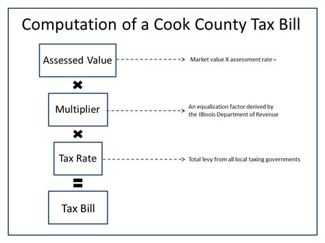 Cook County Tax Bill Lookup By Address Cook County Property Tax Images