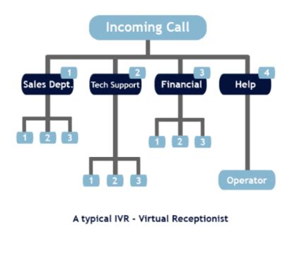 Automated Attendant Ivr Ivr Flow Chart Template