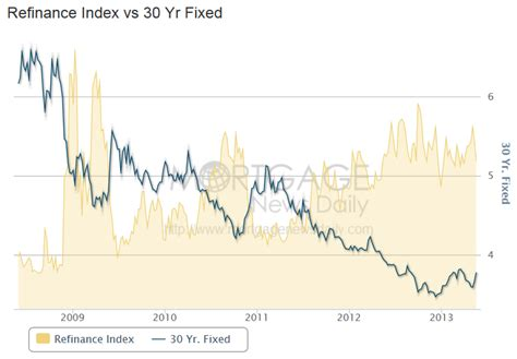 Mba Refi Index by Real Estate Update Does It Make Sense