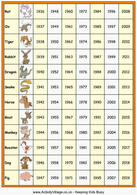 new year date chart zodiac chart