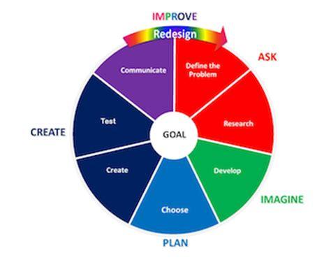 design process meaning stem math teachers
