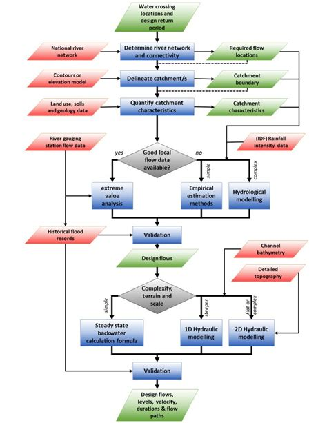 detailed flowchart 3 2 2 roads in flood affected areas charim