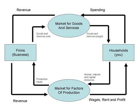 market economy flowchart circular flow model jchen s