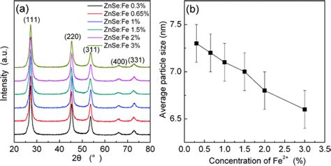 xrd pattern of znse microemulsion mediated hydrothermal synthesis of znse and