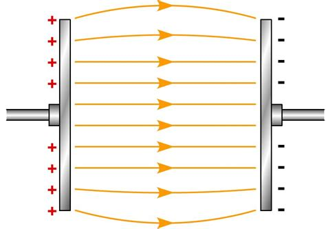 if the electric field between the plates of a given capacitor is weakened electric field between two charged metal plates iamtechnical