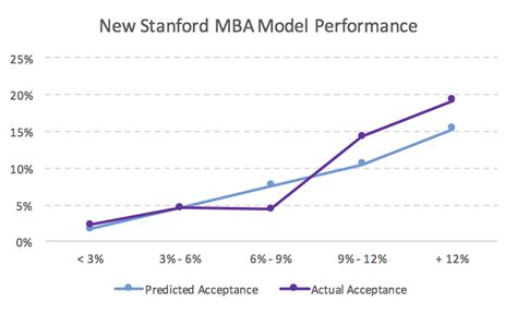 Stanford Acceptance Rate Mba by Stanford Mba Acceptance Rate Analysis Mba Data Guru