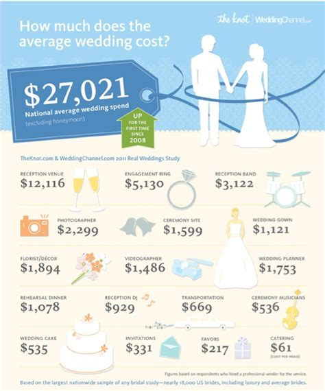 how much do cost how much do weddings cost name change i m a mrs