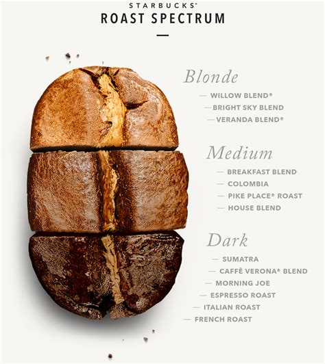 How to find the right coffee roast for you   1912 Pike