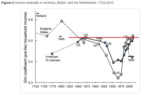 unequal gains american growth and inequality since 1700 the princeton economic history of the western world books u s presidential election part xi climate etc