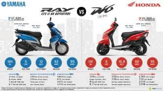 Yamaha ray vs honda dio
