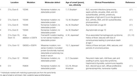Epidemiologist Sle Resumes by 100 Ethnic Specificity Of Lupus Associated Systemic Lupus Erythematosus Overview The