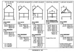 sizing engineered beams and headers building and