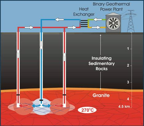 the new new deal: enhanced geothermal systems