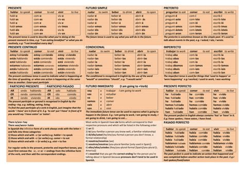 libro aqa spanish a2 grammar spanish verbs tenses table by anavictoria teaching resources tes