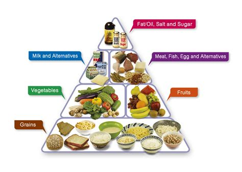 Food Healthy Diet centre for health protection the food pyramid a guide