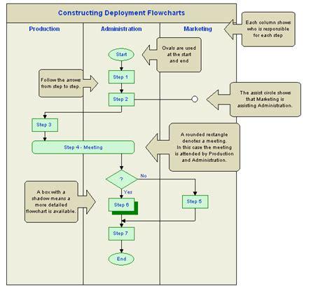 Deployment Flowchart Exle 28 Images Deployment Functional Flowchart Exle