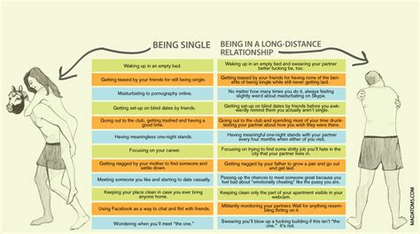 9 Great Things About Being Single by Being Single Vs A Distance Relationship On