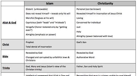 comparison table between christianity islam has already won