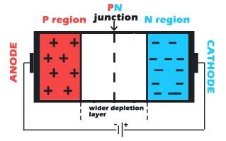 pn diode construction what is a pn junction diode polytechnic hub