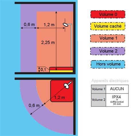 Norme Securite Electrique Salle De Bain by Les Volumes De S 233 Curit 233 233 Lectrique Dans Les Salles De Bain