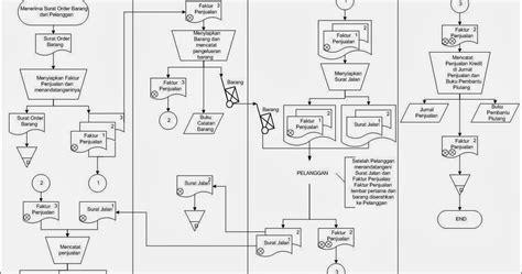 membuat flowchart struktur organisasi berbagi ilmu flowchart penjualan kredit