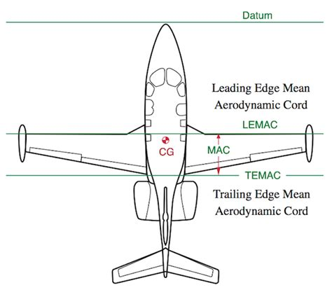 aerodynamic chord does increasing the tail surface area of an aircraft