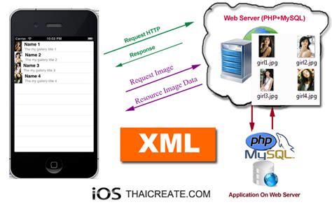 xml tutorial in ios ios iphone ทำระบบข าว feed ม ระบบหล งบ านเพ มข าวได คร บ