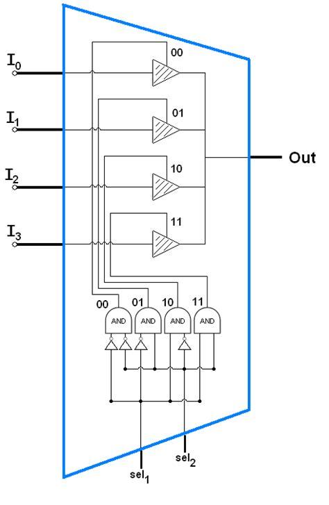 4 to 1 multiplexer logic diagram boolean logic on cellular automata