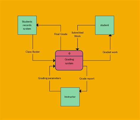context diagram template data flow diagram templates to map data flows data flow