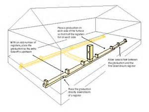 Syncb Home Design Hvac Account Projects Duct Systems