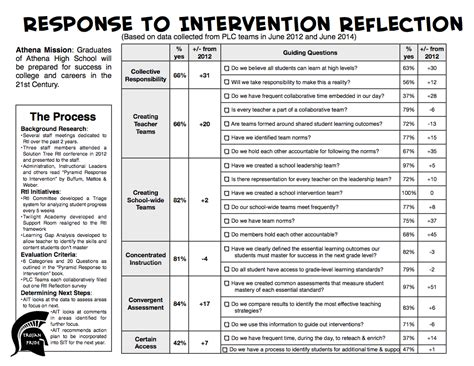 response to intervention templates response to intervention reflection survey 2014 results