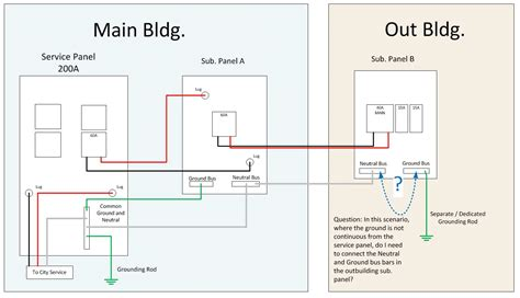 neutral wires grounding and bonding repair wiring scheme