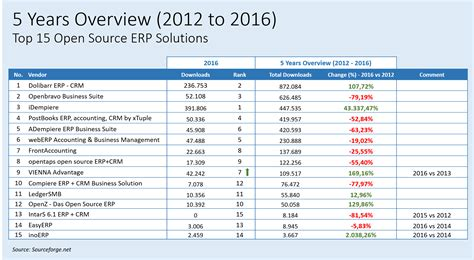 best free erp top 15 free open source erp solutions on sourceforge in 2017