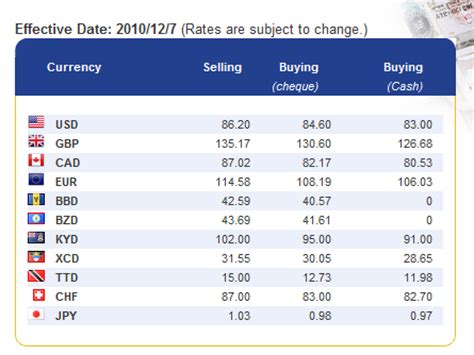 jamaica ncb foreign exchange rate