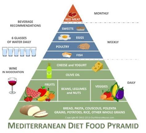 printable mediterranean diet recipes mediterranean diet meal plan
