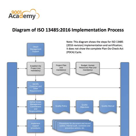 iso diagram iso diagram 28 images iso 20000 itil blues modal
