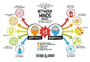 right brain vs left brain visual ly