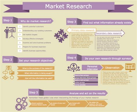 market research template marketing infographics 2014
