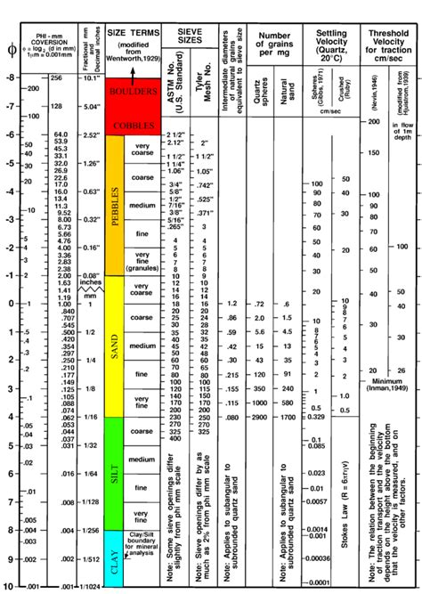 Filter Rokok Permanen Color Your sediment size chart helpful geology charts tables