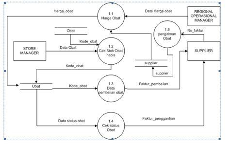 cara membuat dfd sistem informasi contoh makalah visual basic 2 downlllll