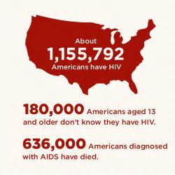 Hiv Tx Aids Related Deaths In