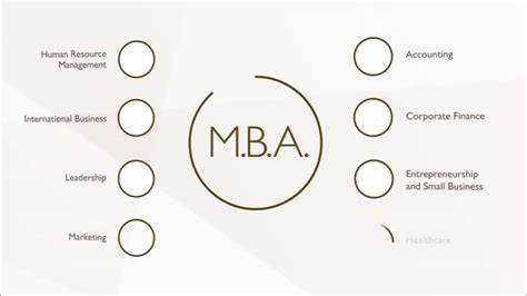 Walden Mba Project Management by Mba Program Features And Benefits
