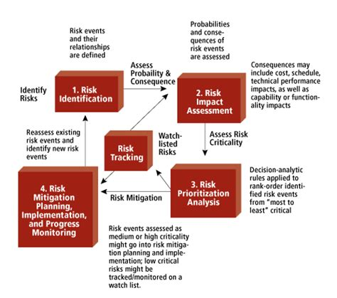 risk management approach and plan | the mitre corporation