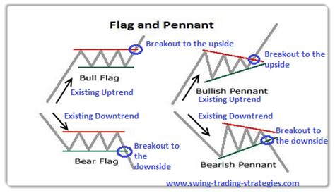 pennant pattern trading the price chart has drawn a descending flag big move