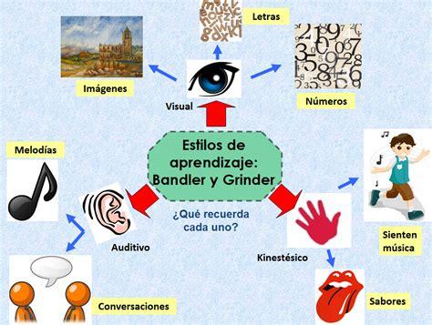imagenes mentales como estrategia de aprendizaje aprendices de teor 237 as estilos de aprendizaje