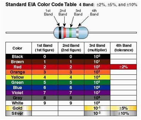 resistor tahu cara menghitung nilai resistor e m e