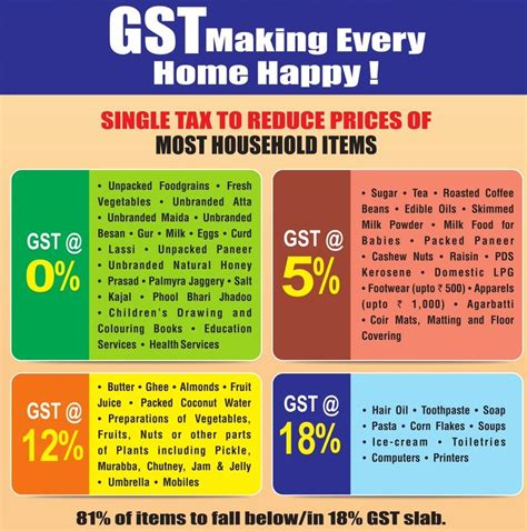 Gst Credit Formula Midnight Tryst With Gst India Braces For Rollout Of One Nation One Tax Here S All You Need To