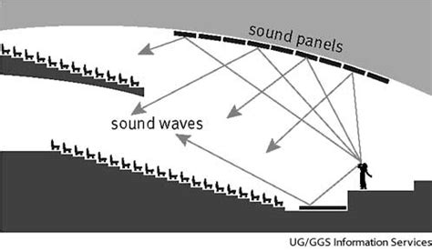 design definition yourdictionary acoustics dictionary definition acoustics defined