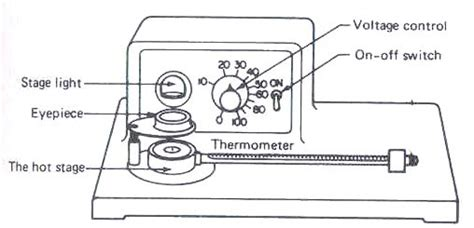 melting point apparatus diagram melting point apparatus diagram 28 images