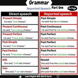 reported speech detailed expression vocabulary home